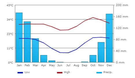 Average Temperature & Rainfall figures - Victoria Falls