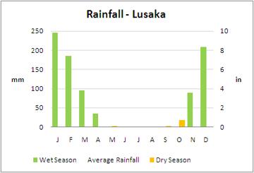 Average Rainfall - Lusaka, Zambia