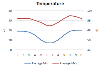 Average Annual Temperature - Botswana