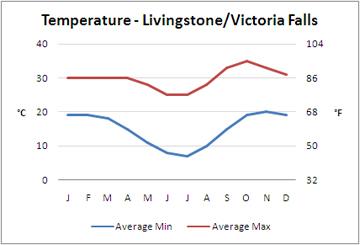 Average Temperature - Victoria Falls area, Zambia