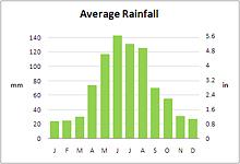 Cape Town Average Rainfall