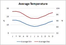 Cape Town Average Temperature