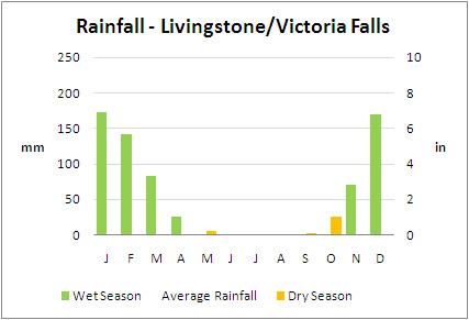 Average Rainfall, Livingstone, Zambia