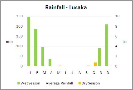 Average Rainfall, Lusaka, Zambia