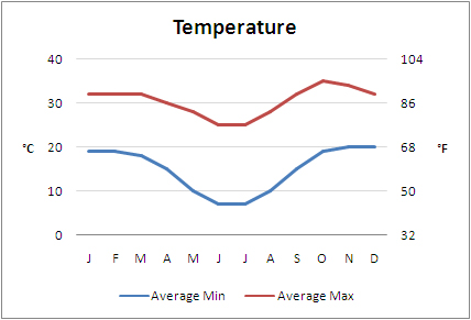 Best time to visit Botswana, Temperature