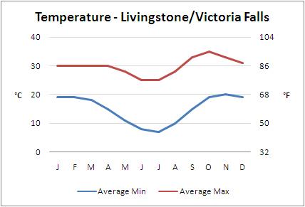Average Temperatures, Livingstone, Zambia