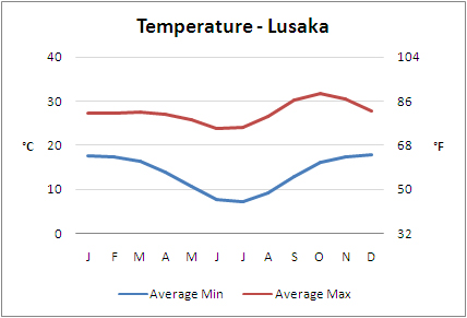 Average Temperatures, Lusaka, Zambia